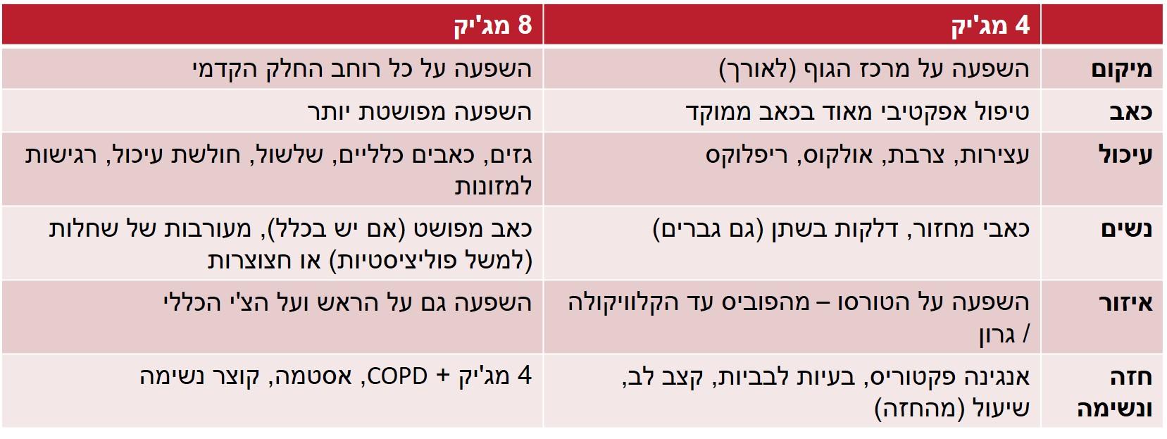 """הבדלים בין אסטרטגיית """"4 מג'יק"""" לבין פרוטוקול """"8 מג'יק"""""""